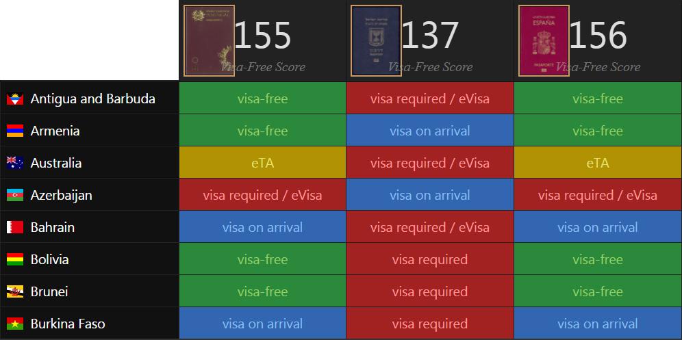דרכון פורטוגלי יתרונות